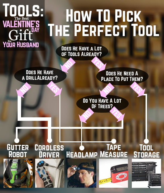 Tools The Best Valentine's Day Gift For Your Husband Chart